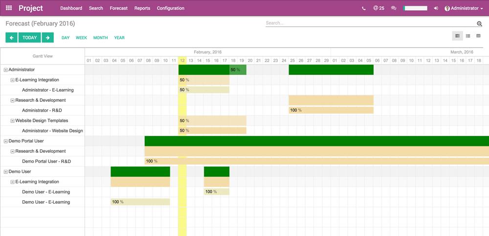 Project Management - Manage resources